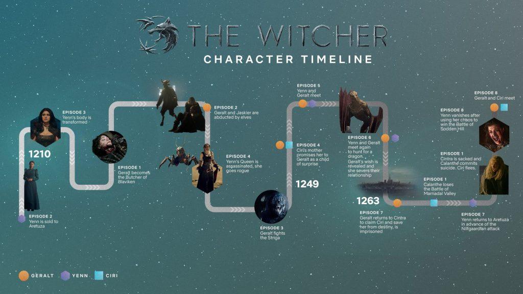 График времени для Ведьмака